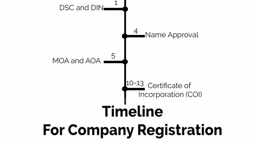 Timeline for Company registration