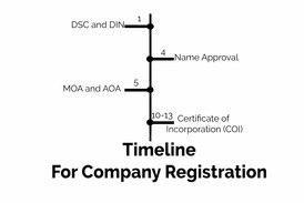 Timeline for Company registration