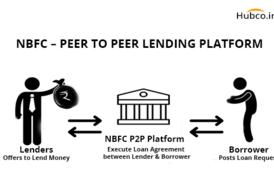 nbfc peer to peer p2p